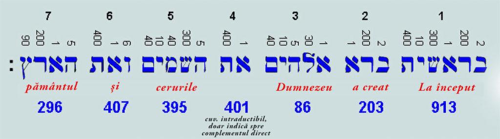 Valorile numerice ale literelor din Geneza 1:1